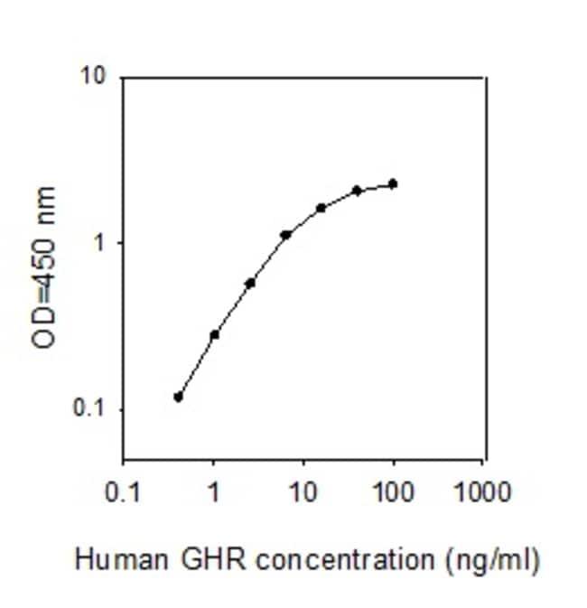 Raybiotech Inc Human Growth Hormone R ELISA Kit  HUMAN GHR ELISA