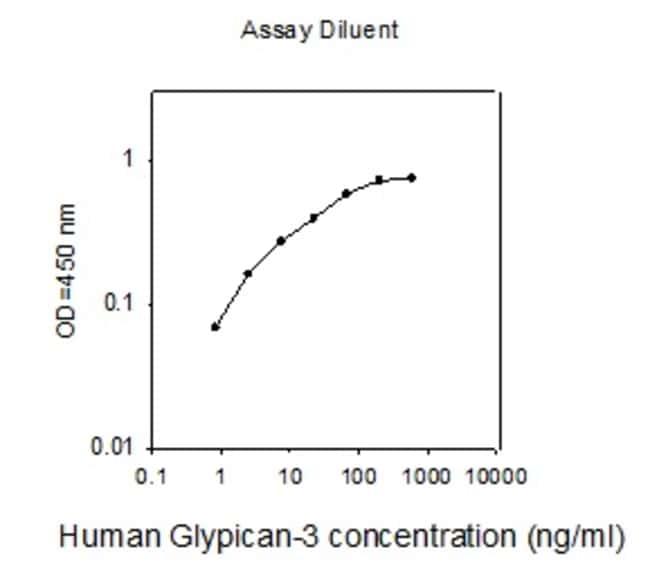 Raybiotech Inc Human Glypican 3 ELISA Kit  HUMAN GLYPICAN 3 ELISA