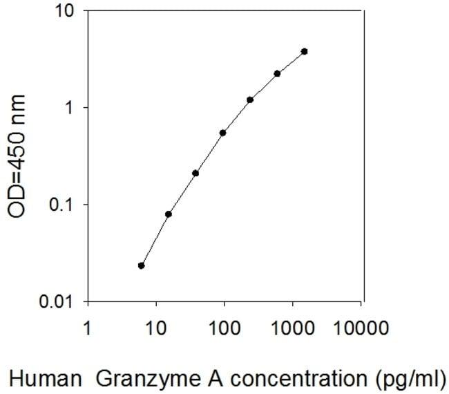 Raybiotech Inc Human Granzyme A ELISA Kit  HUMAN GRANZYME A ELISA
