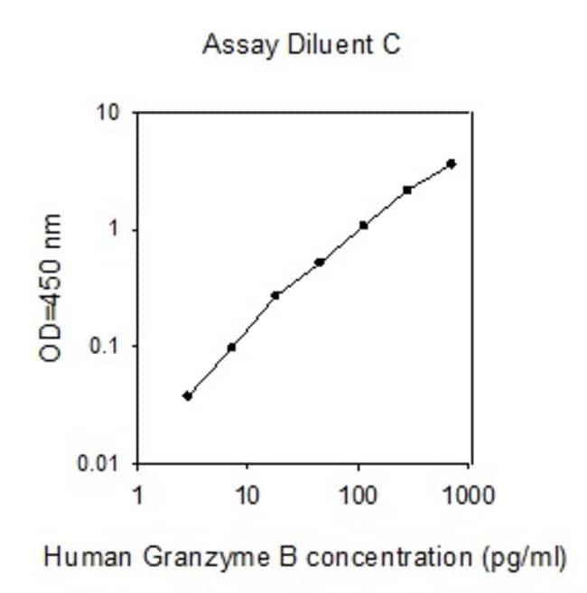Raybiotech Inc Human Granzyme B ELISA Kit  HUMAN GRANZYME B ELISA