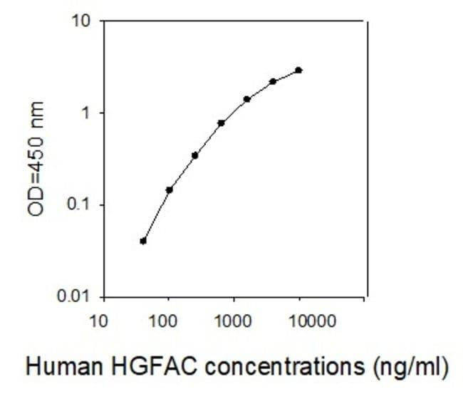 Raybiotech Inc Human HGF Activator/HGFAC ELISA Kit  ELISA KIT