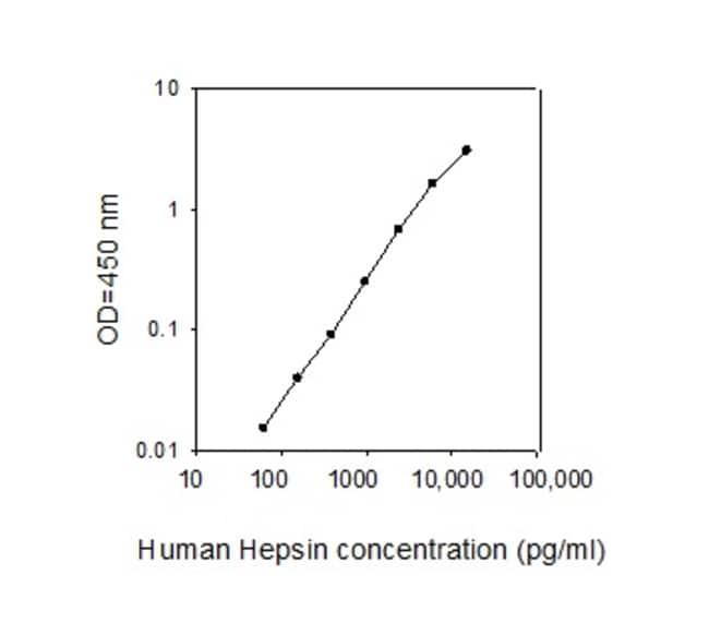 Raybiotech Inc Human Hepsin ELISA Kit  HUMAN HEPSIN ELISA