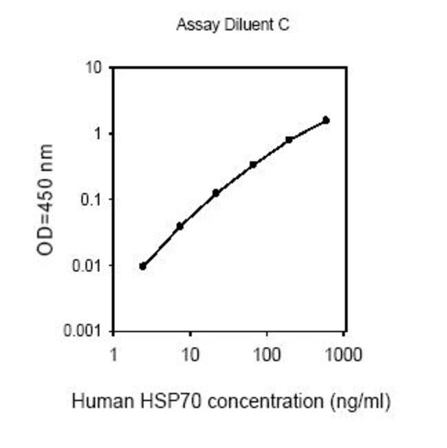 Raybiotech Inc Human HSP70 ELISA Kit  HUMAN HSP70 ELISA