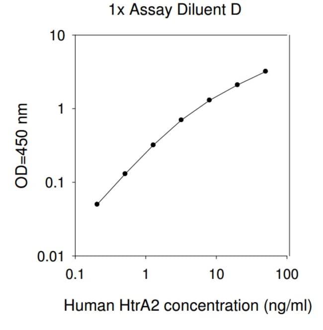 Raybiotech Inc Human HTRA2 ELISA Kit  HUMAN HTRA2 ELISA