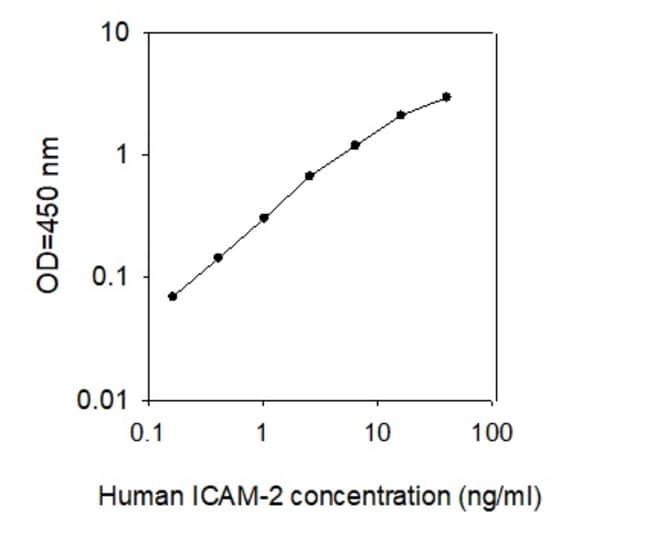 Raybiotech Inc Human ICAM-2/CD102 ELISA Kit  HUMAN ICAM-2/CD102 ELISA
