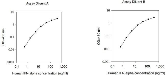Raybiotech Inc Human IFN alpha ELISA Kit  HUMAN IFN ALPHA ELISA