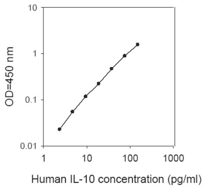 Raybiotech Inc Human IL-10 ELISA Kit  ELISA KIT