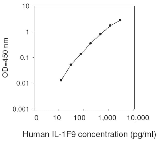 Raybiotech Inc Human IL-36 gamma (IL-1 F9) ELISA Kit  HUMAN IL-1F9 ELISA