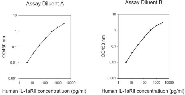 Raybiotech Inc Human IL-1 R2 ELISA Kit  HUMAN IL-1 SRII ELISA