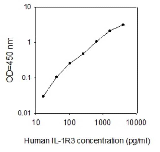 Raybiotech Inc Human IL-1 R3/IL-1 R Acp ELISA Kit  HUMAN IL-1 R3/IL-1 R