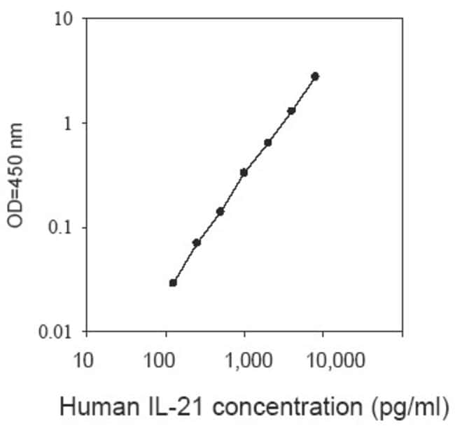 Raybiotech Inc Human IL-21 ELISA Kit  HUMAN IL-21 ELISA