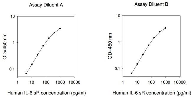 Raybiotech Inc Human IL-6 R ELISA Kit  HUMAN IL-6 SR ELISA