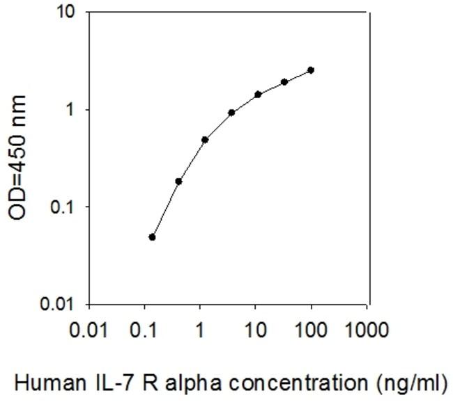 Raybiotech Inc Human IL-7 R alpha/CD127 ELISA Kit  HUMAN IL-7 R ALPHA/CD127