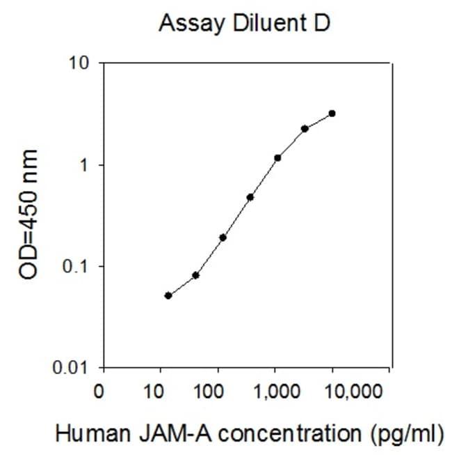 Raybiotech Inc Human JAM-A/CD321/F11R ELISA Kit  HUMAN JAM-A/CD321/F11R