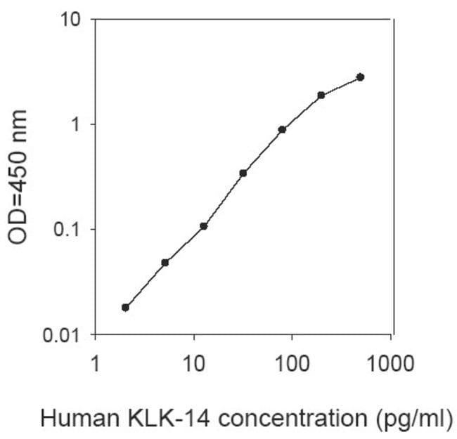 Raybiotech Inc Human Kallikrein 14 ELISA Kit  HUMAN KLK14 ELISA