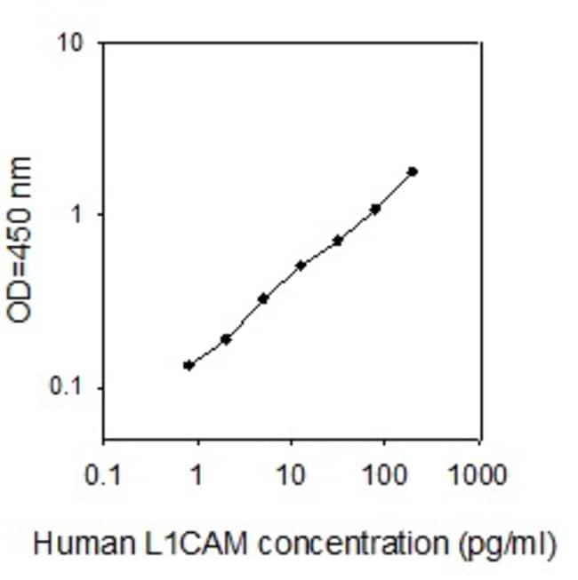 Raybiotech Inc Human L1CAM (NCAM-L1) ELISA Kit  HUMAN L1CAM ELISA