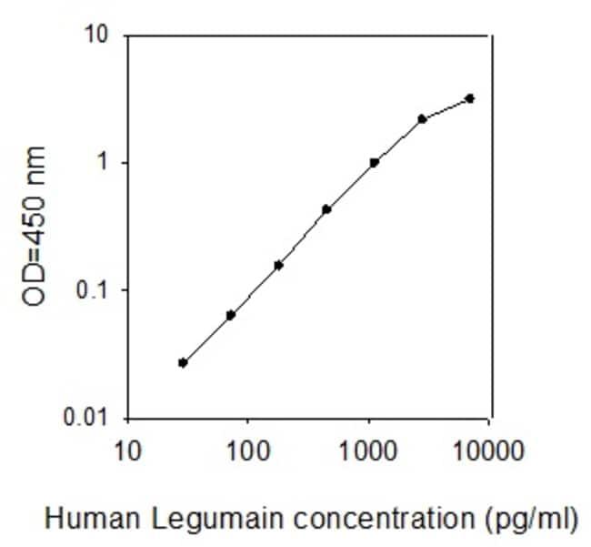 Raybiotech Inc Human Legumain ELISA Kit  HUMAN LEGUMAIN ELISA