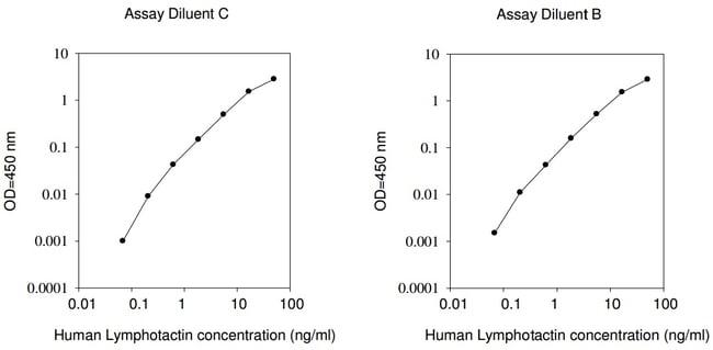 Raybiotech Inc Human Lymphotactin (XCL1) ELISA Kit  HUMAN LYMPOTACTIN ELISA