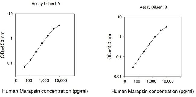 Raybiotech Inc Human Marapsin ELISA Kit  HUMAN MARAPSIN ELISA