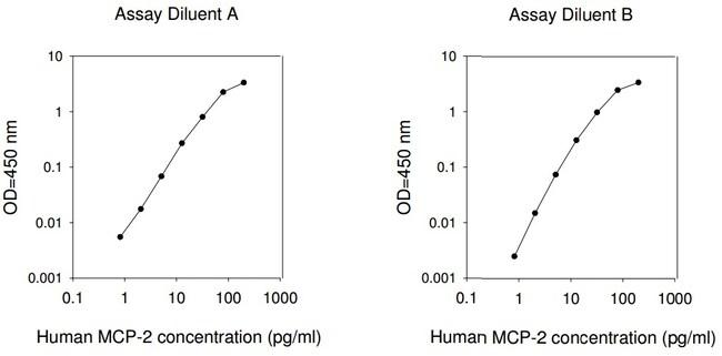 Raybiotech Inc Human MCP-2 (CCL8) ELISA Kit  HUMAN MCP-2 ELISA