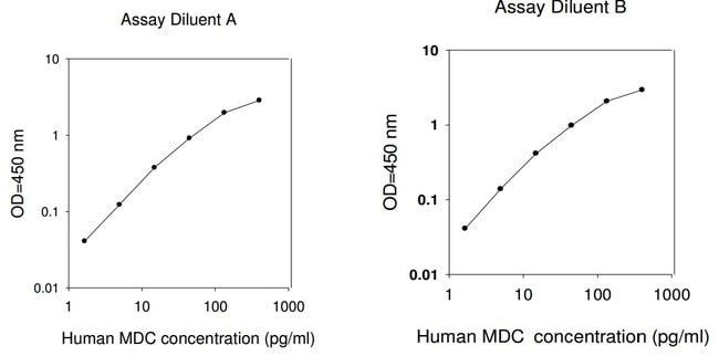 Raybiotech Inc Human MDC (CCL22) ELISA Kit  HUMAN MDC ELISA