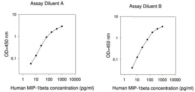 Raybiotech Inc Human MIP-1 beta (CCL4) ELISA Kit  HUMAN MIP-1 BETA ELISA