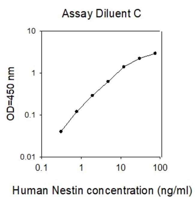 Raybiotech Inc Human Nestin/MMEL1 ELISA Kit  HUMAN NESTIN/MMEL1 ELISA
