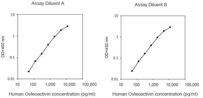 Raybiotech Inc Human Osteoactivin (GPNMB) ELISA Kit  HUMAN OSTEOACTIVIN