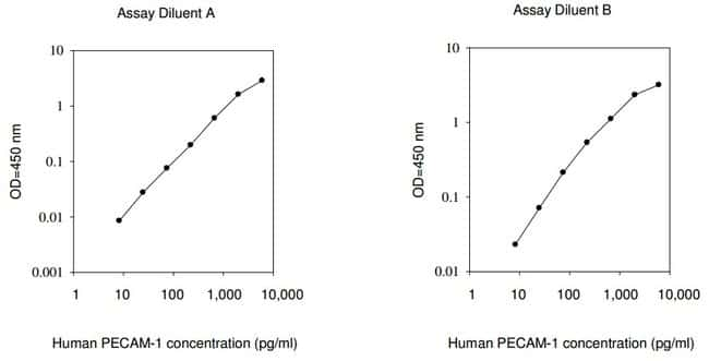 Raybiotech Inc Human PECAM-1 (CD31) ELISA Kit  HUMAN PECAM-1 ELISA