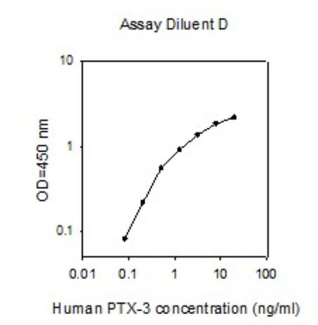 Raybiotech Inc Human Pentraxin-3 (TSG-14) ELISA Kit  HUMAN PTX-3 ELISA