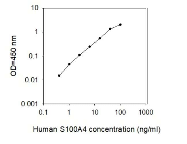 Raybiotech Inc Human S100A4 ELISA Kit  HUMAN S100A4 ELISA