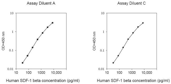 Raybiotech Inc Human SDF-1 beta (CXCL12 beta) ELISA Kit  HUMAN SDF-1 BETA