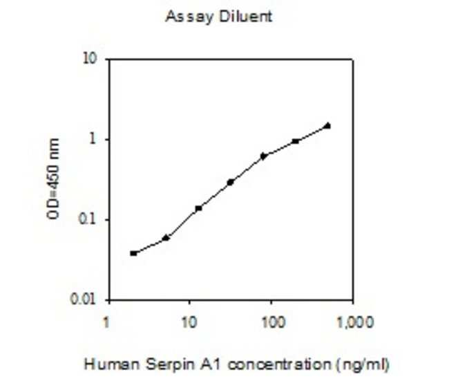Raybiotech Inc Human SERPINA1 (Alpha-1-Antitrypsin) ELISA Kit  HUMAN SERPIN