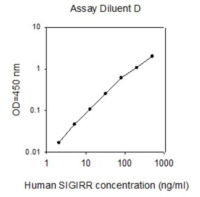 Raybiotech Inc Human SIGIRR ELISA Kit  HUMAN SIGIRR ELISA