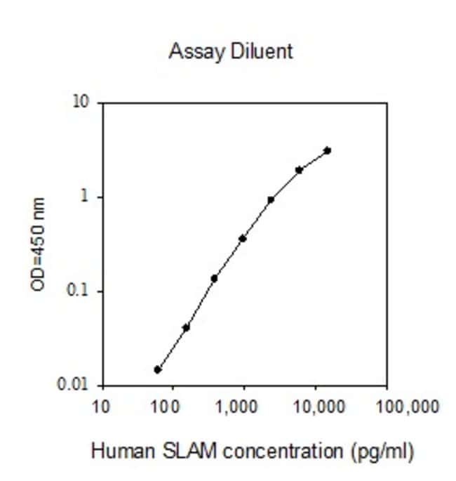 Raybiotech Inc Human SLAM (CD150) ELISA Kit  HUMAN SLAM ELISA