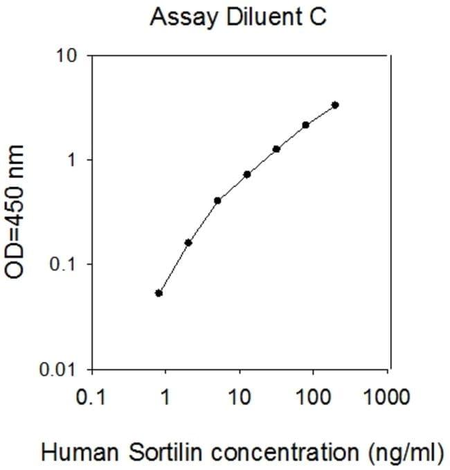Raybiotech Inc Human Sortilin ELISA Kit  HUMAN SORTILIN ELISA