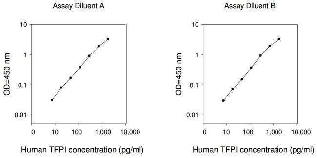 Raybiotech Inc Human TFPI ELISA Kit  HUMAN TFPI ELISA