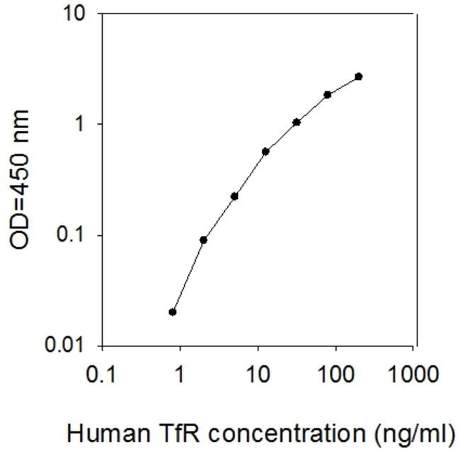 Raybiotech Inc Human TfR/Transferrin R/CD71 ELISA Kit  ELISA KIT