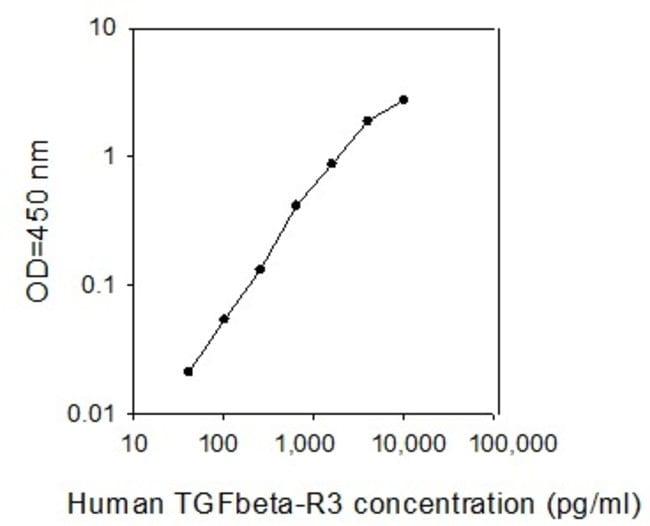Raybiotech Inc Human TGF beta R3 ELISA Kit  HUMAN TGF-BETA RIII ELISA