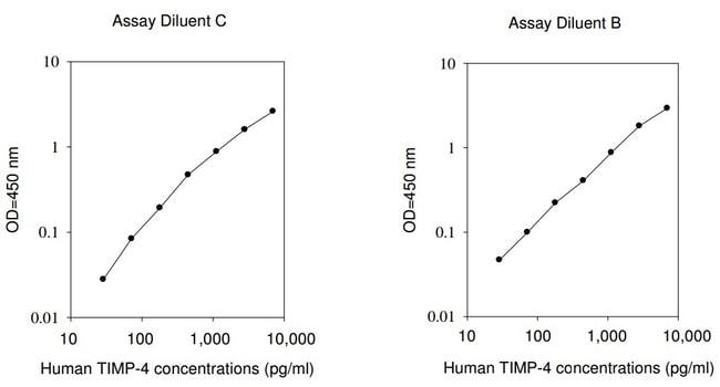 Raybiotech Inc Human TIMP-4 ELISA Kit  HUMAN TIMP-4 ELISA