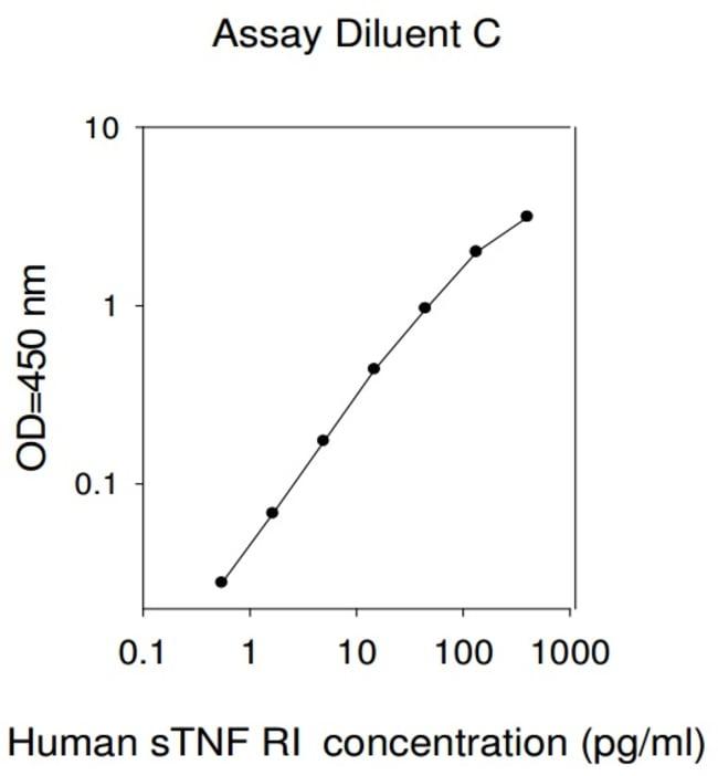 Raybiotech Inc Human TNF RI (TNFRSF1A) ELISA Kit  HUMAN STNFRI ELISA