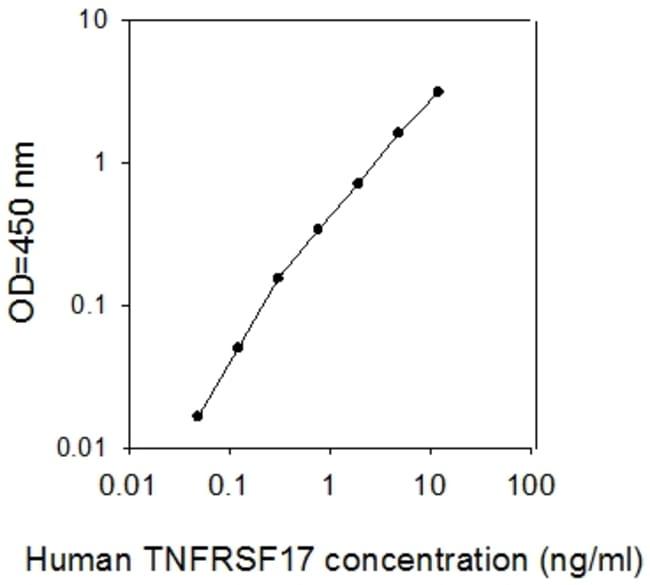 Raybiotech Inc Human BCMA/TNFRSF17 ELISA Kit  HUMAN BCMA/TNFRSF17 ELISA