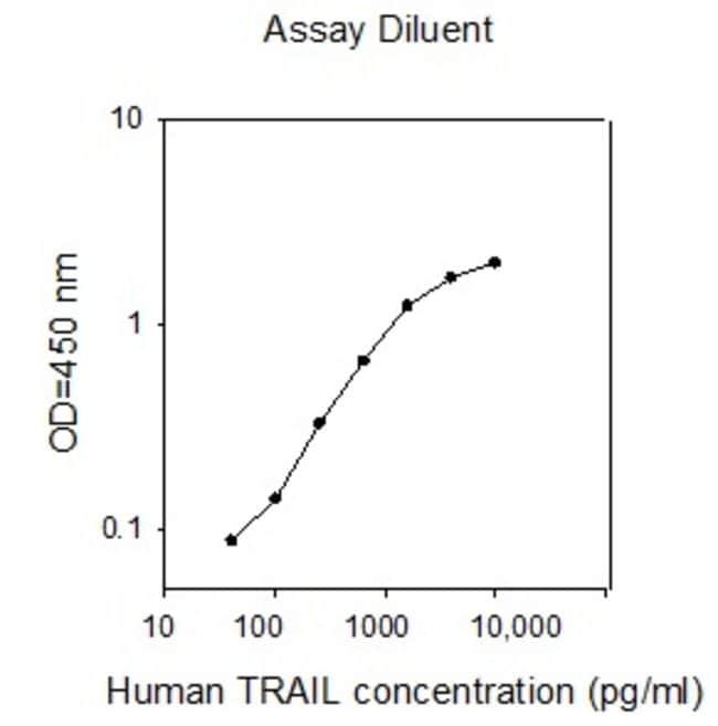 Raybiotech Inc Human TRAIL (TNFSF10) ELISA Kit  HUMAN TRAIL ELISA