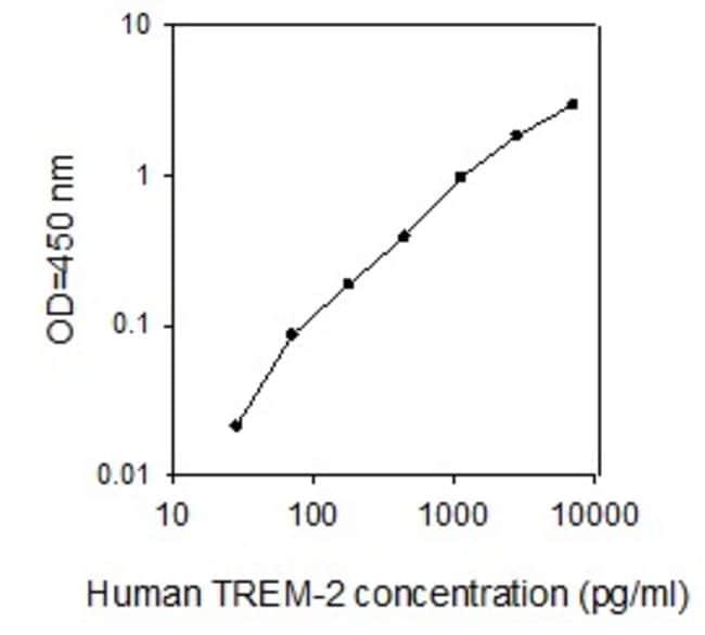 Raybiotech Inc Human TREM-2 ELISA Kit  HUMAN TREM-2 ELISA