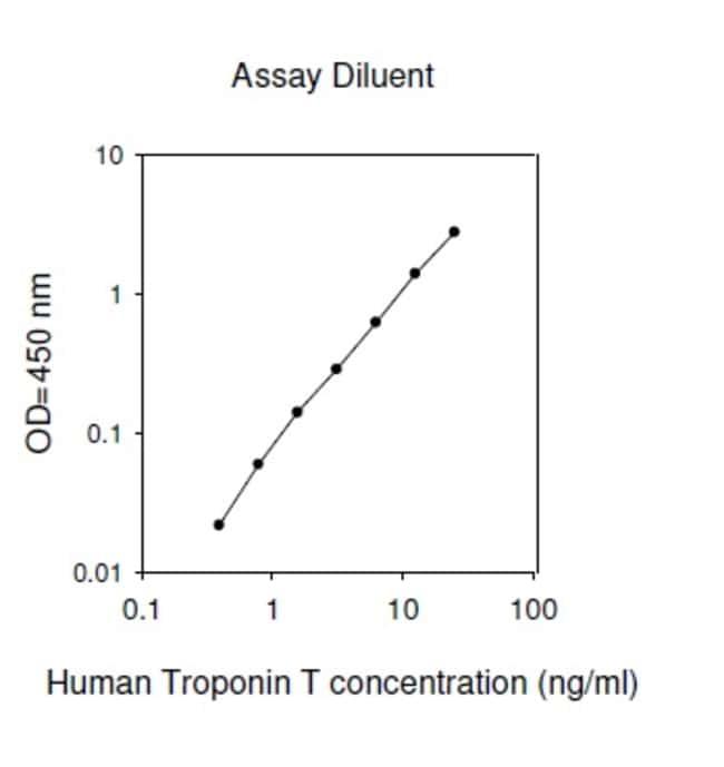 Raybiotech Inc Human Troponin T ELISA Kit  HUMAN TROPONIN T ELISA