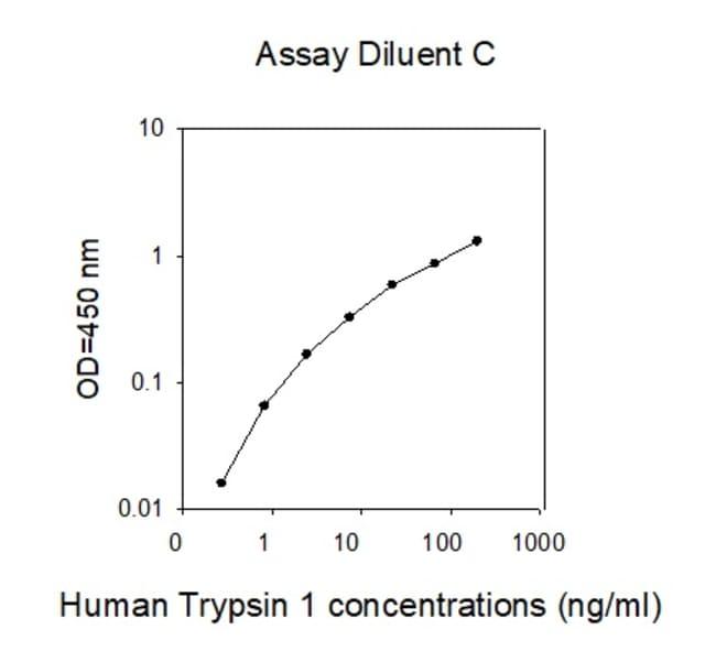 Raybiotech Inc Human Trypsin 1/PRSS1 ELISA Kit  HUMAN TRYPSIN 1/PRSS1 ELISA