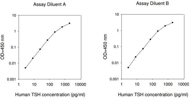 Raybiotech Inc Human TSH ELISA Kit  HUMAN TSH ELISA