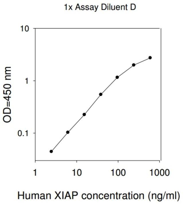 Raybiotech Inc Human XIAP ELISA Kit  HUMAN XIAP ELISA
