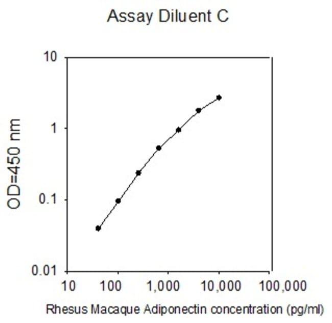 Raybiotech Inc Rhesus Macaque Adiponectin/ACRP30 ELISA Kit  ELISA KIT