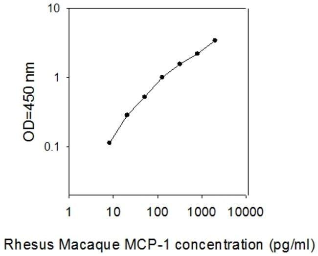 Raybiotech Inc Rhesus Macaque MCP-1/CCL2 ELISA Kit  ELISA KIT